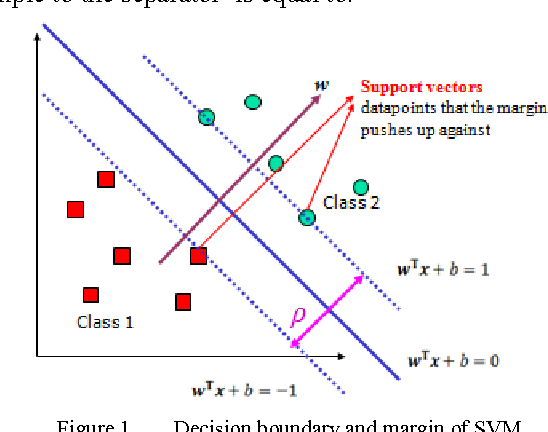 Multi-class Support Vector Machine (SVM) Classifiers -- An