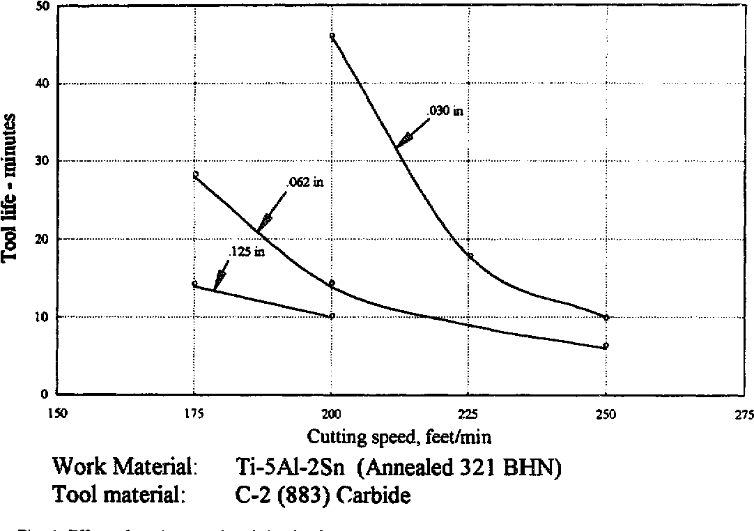 Titanium alloys and their machinability—a review - Semantic