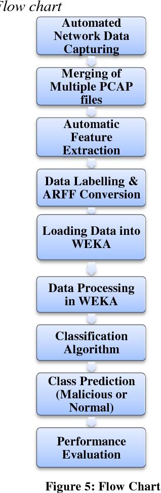 PDF] Machine Learning based Traffic Classification using Low