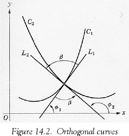 figure 14.2