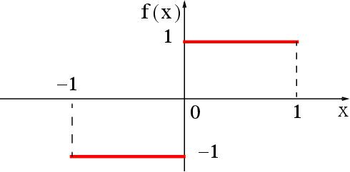 figure 15.5