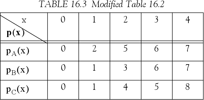 table 16.3