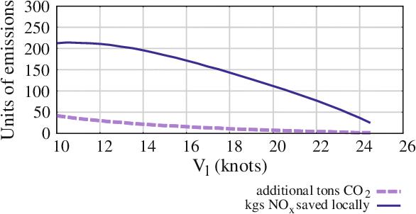 figure 10.5