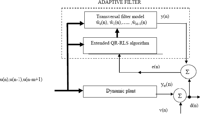 PDF] Performance Analysis Of RLS Over LMS Algorithm For MSE