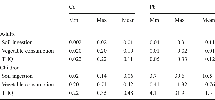 Table 4 Estimated hazard quotient (HQ) for Cd and Pb through soil particle ingestion and homegrown vegetable consumption and total hazard quotient (THQ) through both exposure pathways