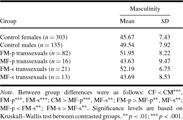 Table IV from Masculinity, Femininity, and Transsexualism