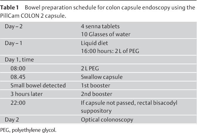 Pdf Colon Capsule Endoscopy As Possible Filter Test For Colonoscopy Selection In A Screening Population With Positive Fecal Immunology Semantic Scholar