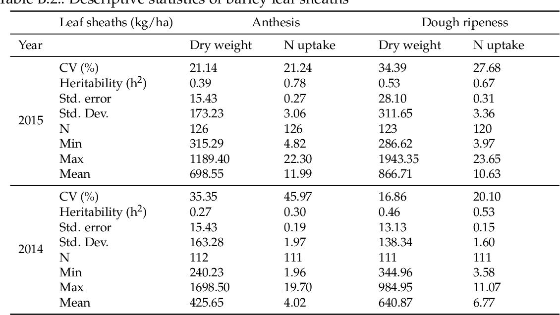 PDF] High-throughput phenotyping of barley cultivars under field ...