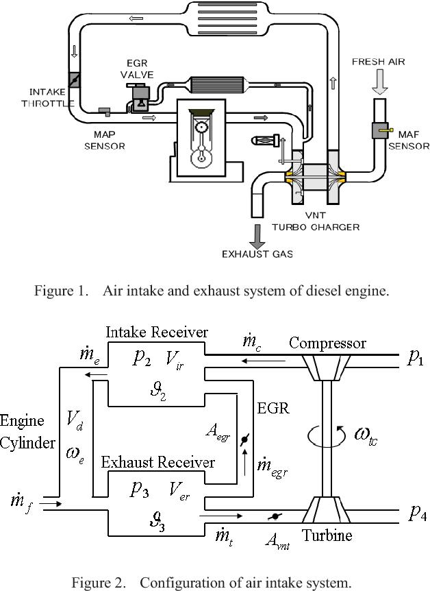 Transient Control Of Air Intake System In Diesel Engines