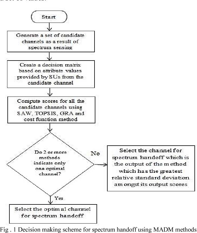 Figure 1 from Spectrum handoff scheme in cognitive radio