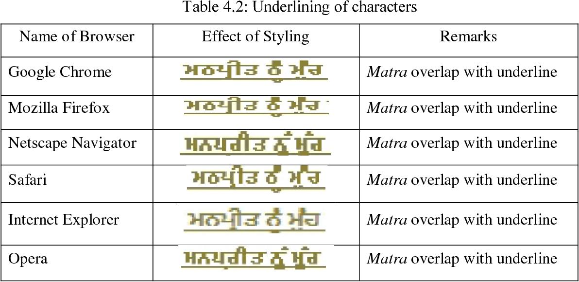Cascading Style Sheet Styling Issues in Punjabi Language