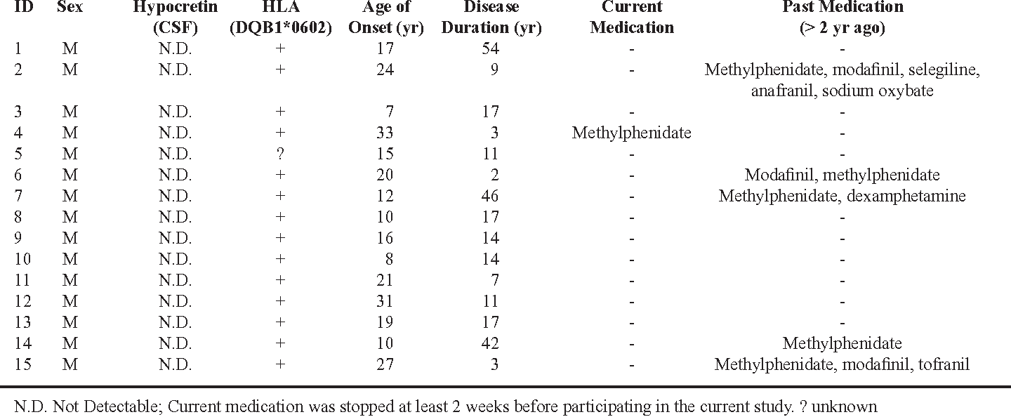 Table 1 from Increased heart rate variability but normal
