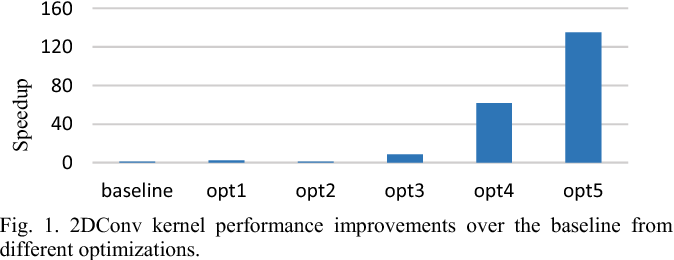 Figure 1 from Tuning Stencil codes in OpenCL for FPGAs
