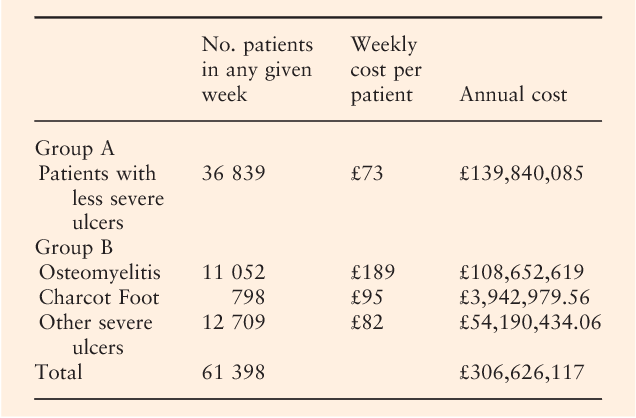 Cost of diabetic foot disease to the National Health Service