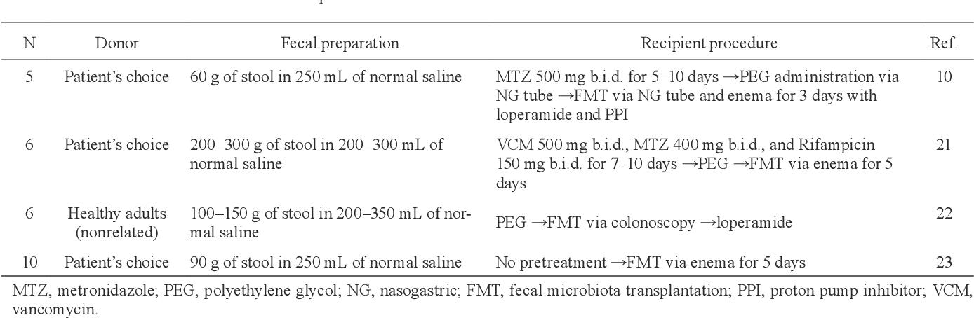 Figure 1 from Fecal microbiota transplantation for