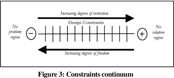 Pdf Lessons From Industrial Design For Software Engineering Through Constraints Identification Solution Space Optimisation And Reuse Semantic Scholar