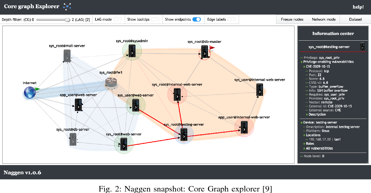 Figure 2 from Naggen: A network attack graph generation tool