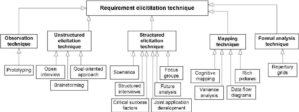 Pdf Sysml And Systems Engineering Applied To Uml Based Soc Design Semantic Scholar