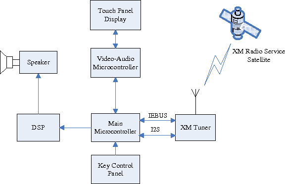 Figure 1 from The XM Satellite Radio Software Module of an