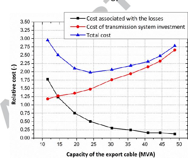 Optimising power transmission options for marine energy