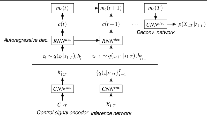 Figure 1 from A Recurrent Variational Autoencoder for Human