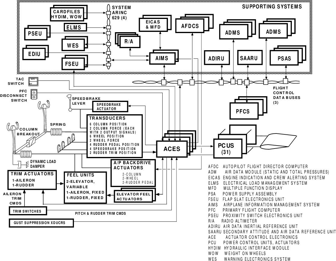 boeing wiring diagrams wiring diagram aero dynamic wiring diagrams improve