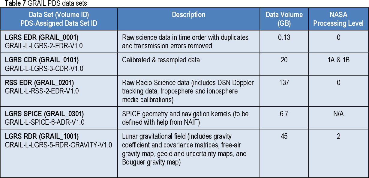 Table 7 from Gravity Recovery and Interior Laboratory (GRAIL
