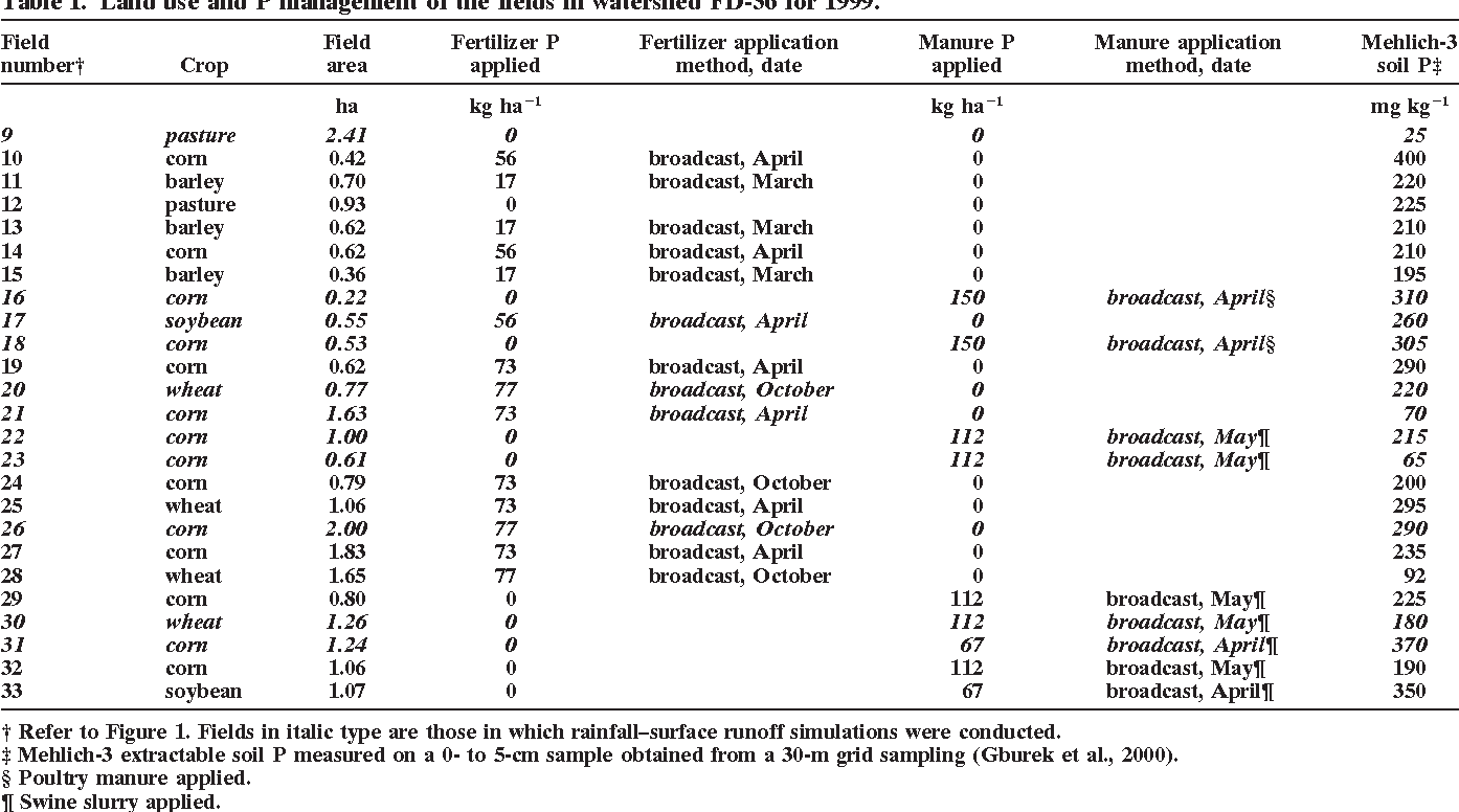 Table 1. Land use and P management of the fields in watershed FD-36 for 1999.