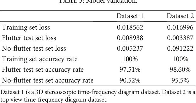 PDF] A Novel Classification Method for Flutter Signals Based