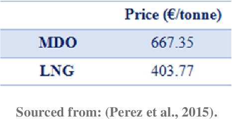 PDF] LNG as a marine fuel in Malta: case study : regulatory