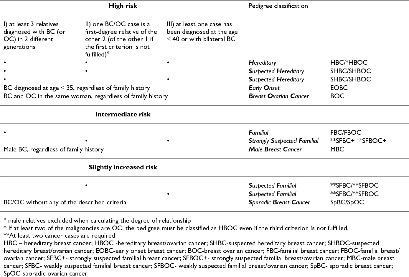 Pdf Breast Cancer Screening In Women At Increased Risk According To Different Family Histories An Update Of The Modena Study Group Experience Semantic Scholar