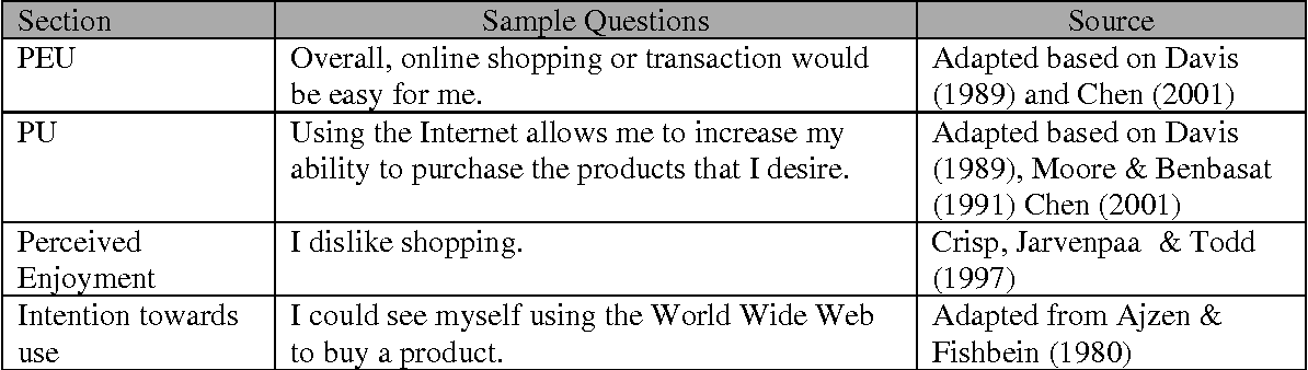 Pdf Impact Of Perceived Usefulness Perceived Ease Of Use And Perceived Enjoyment On Intention To Shop Online Semantic Scholar