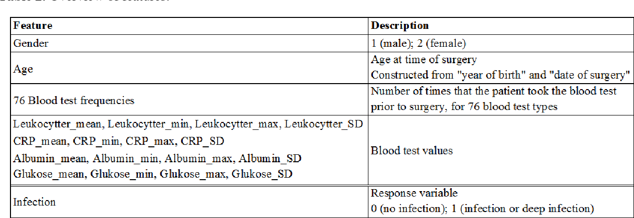 Leukocytter