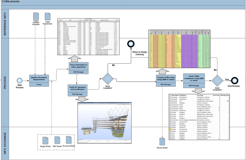 Pdf A Benefits Realization Management Building Information Modeling Framework For Asset Owners Semantic Scholar