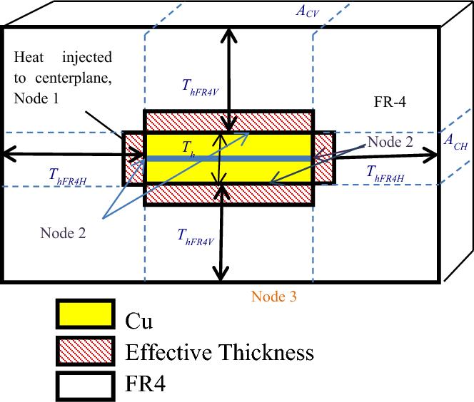 Figure 6 from Determining Minimum Printed Circuit Board