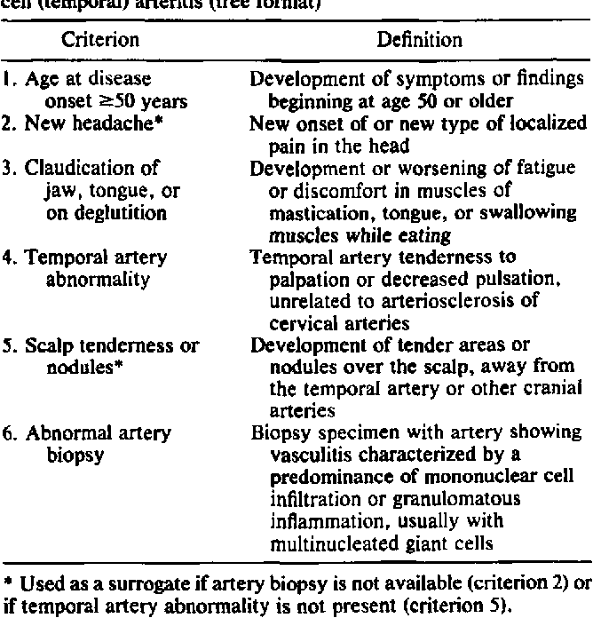 Table 4 from 1122 THE AMERICAN COLLEGE OF RHEUMATOLOGY 1990