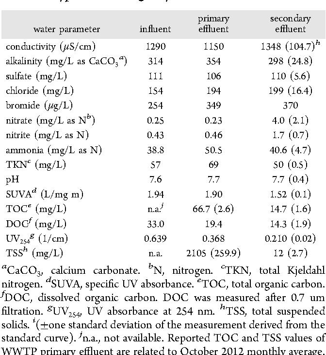 N-nitrosodimethylamine formation upon ozonation and