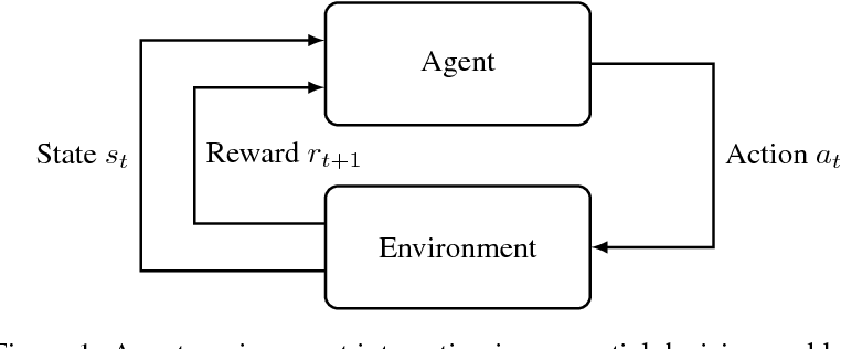 PDF] Reinforcement Learning For Automated Trading - Semantic