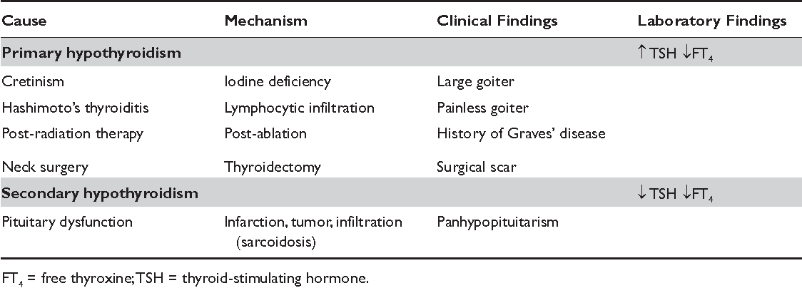Pdf Signs And Symptoms Of Thyroid Dysfunction Semantic Scholar