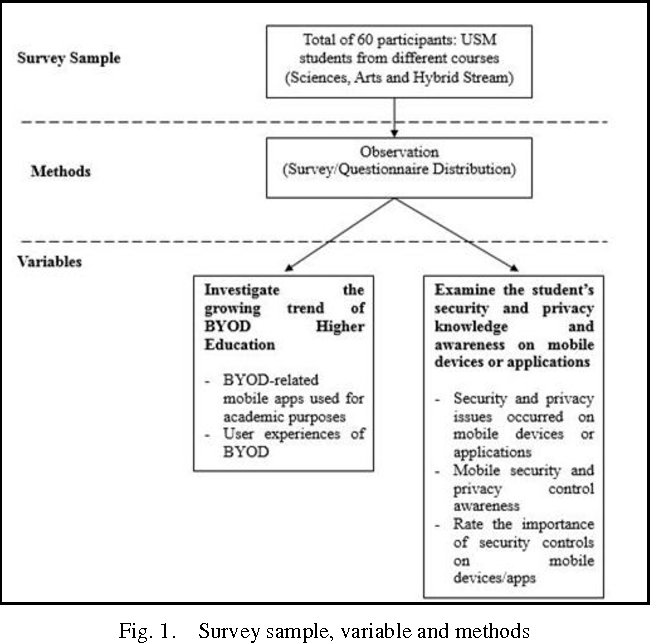 Figure 1 from Security and Privacy Risks Awareness for Bring