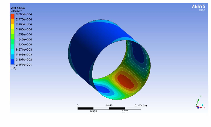 Thermo-hydrodynamic analysis on temperature profile of