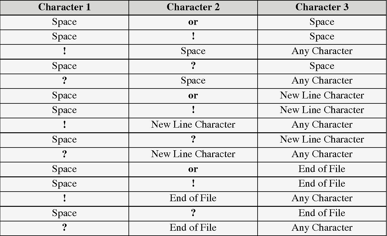 Table 4 3 from ALIGNING SENTENCES AND WORDS USING ENGLISH