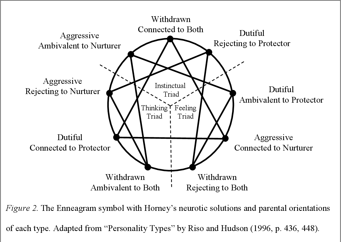 picture relating to Printable Enneagram Test called PDF] Resonating Identity Styles for Partners: An Enneagram