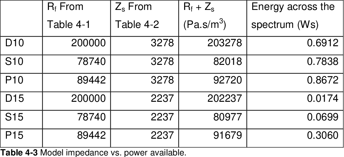 table 4-3