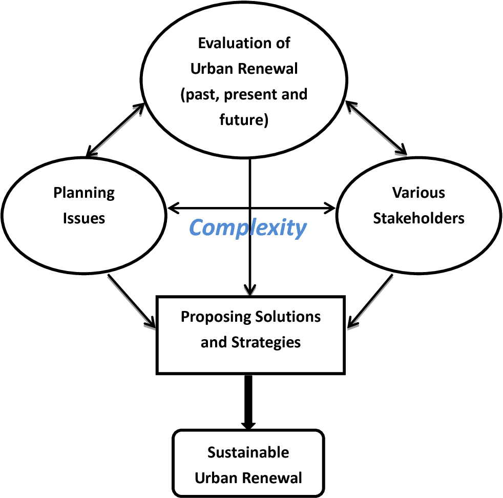 A review of recent studies on sustainable urban renewal