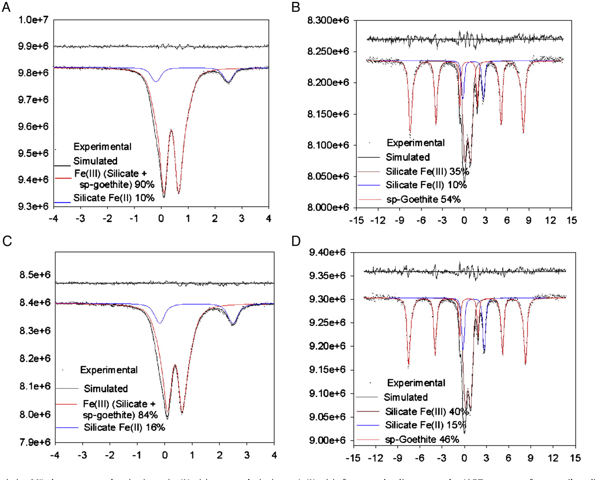 Effects of gamma-sterilization on the physico-chemical