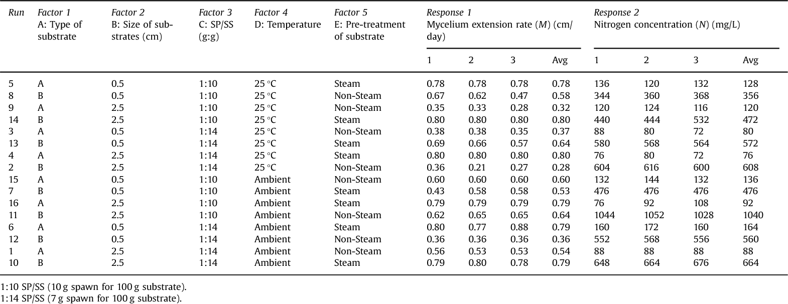 Table 2 From Data On Modeling Mycelium Growth In Pleurotus Sp Cultivation By Using Agricultural Wastes Via Two Level Factorial Analysis Semantic Scholar