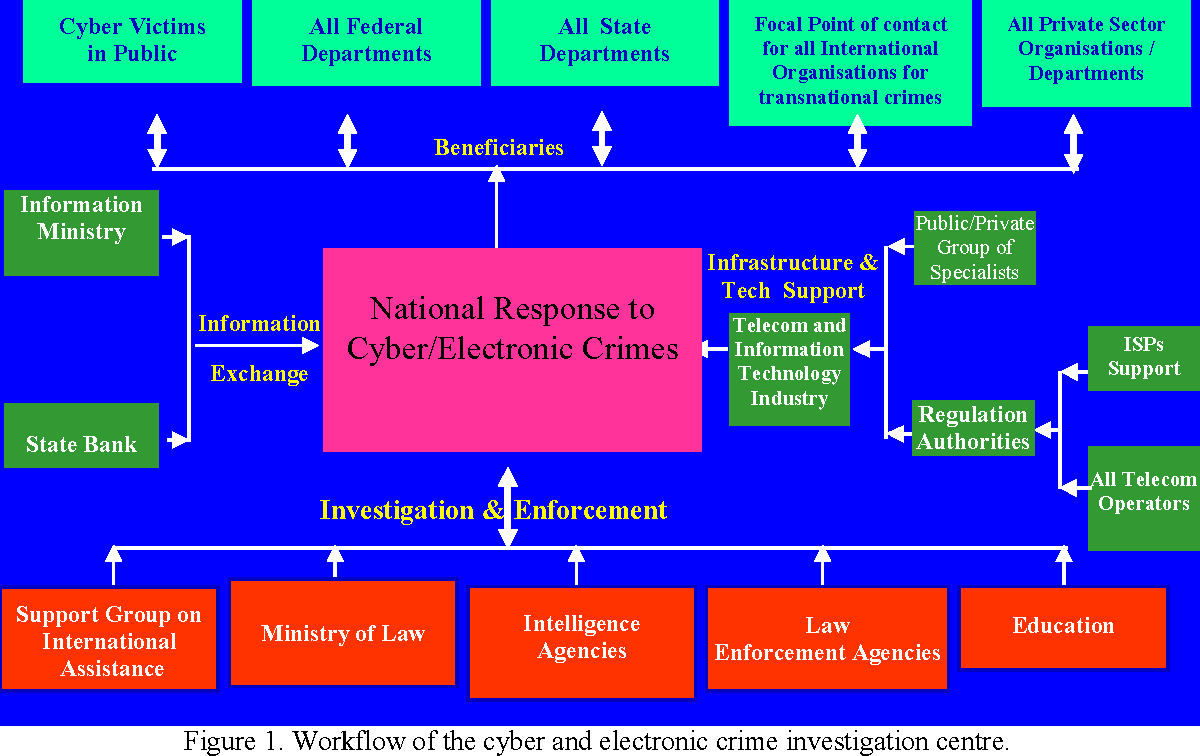 Figure 1 from Digital Forensics and Crime Investigation