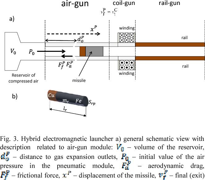 Dynamic model of hybrid electromagnetic launcher for