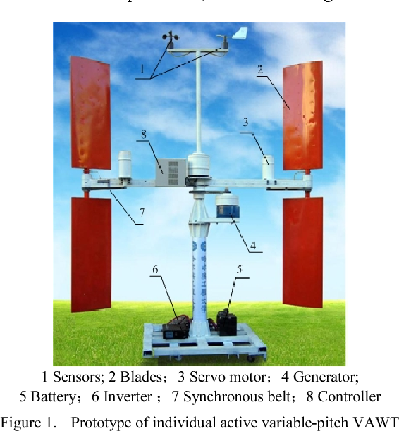 Figure 1 from Vertical Axis Wind Turbine with Individual